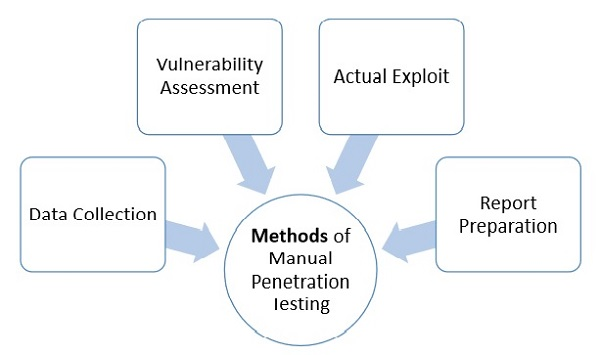 penetration methods of testing