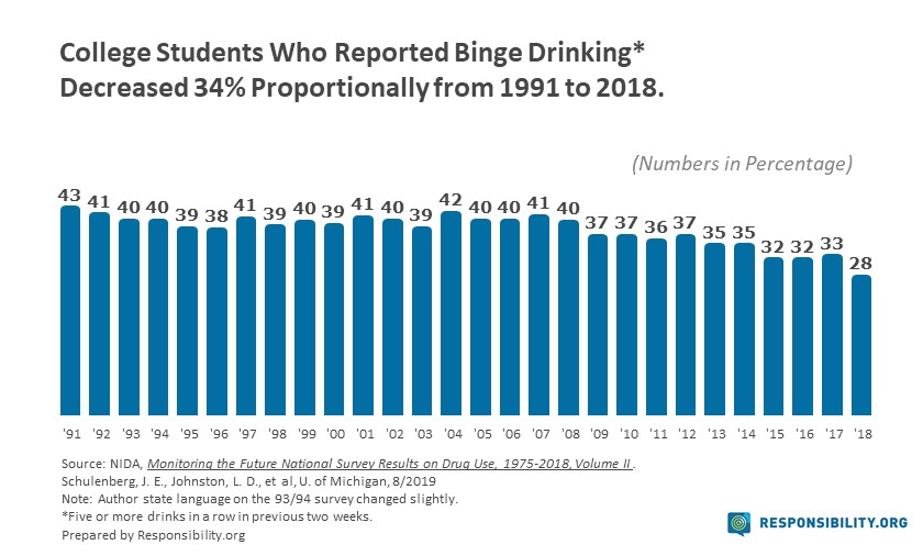 of drinkers teen percentage