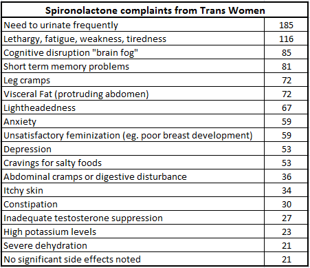 transsexuals on estradiol of effects