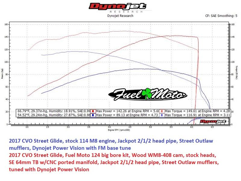 dyno racing fuel results xxx