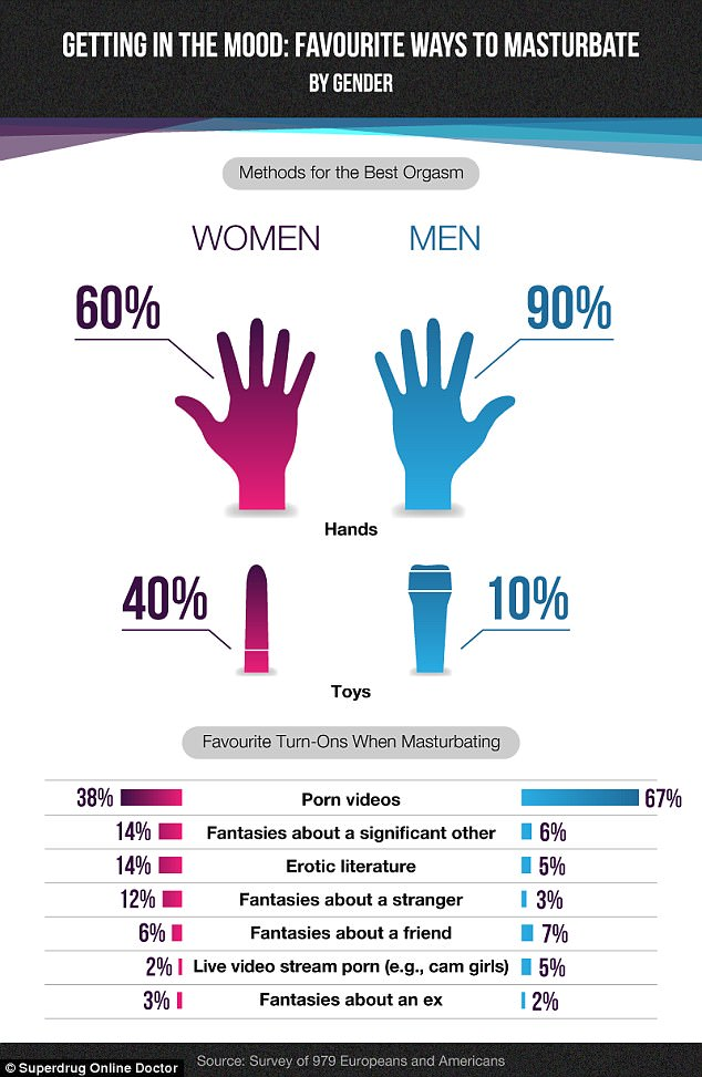 ways a for different man to masturbate