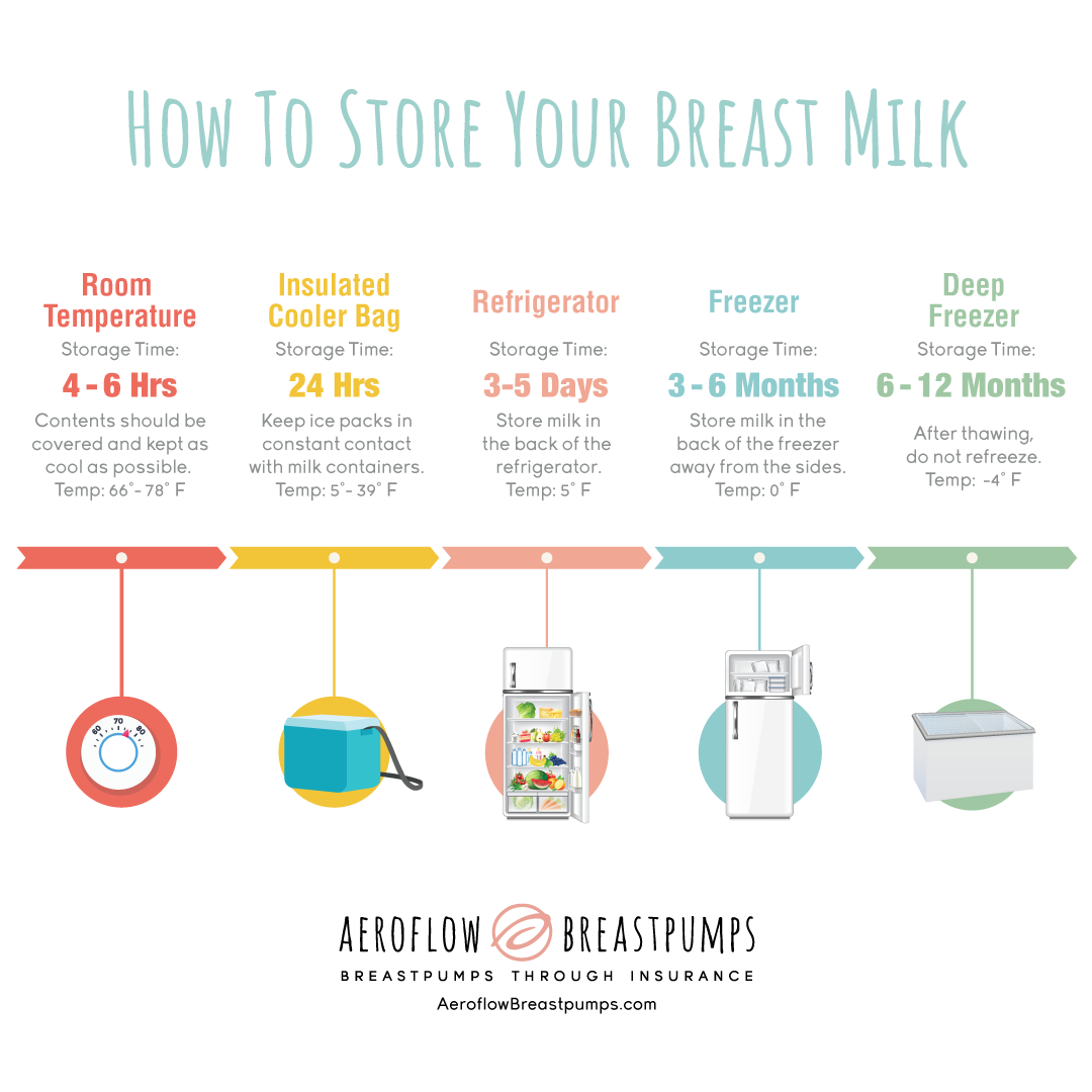 frozen breast to how milk defrost