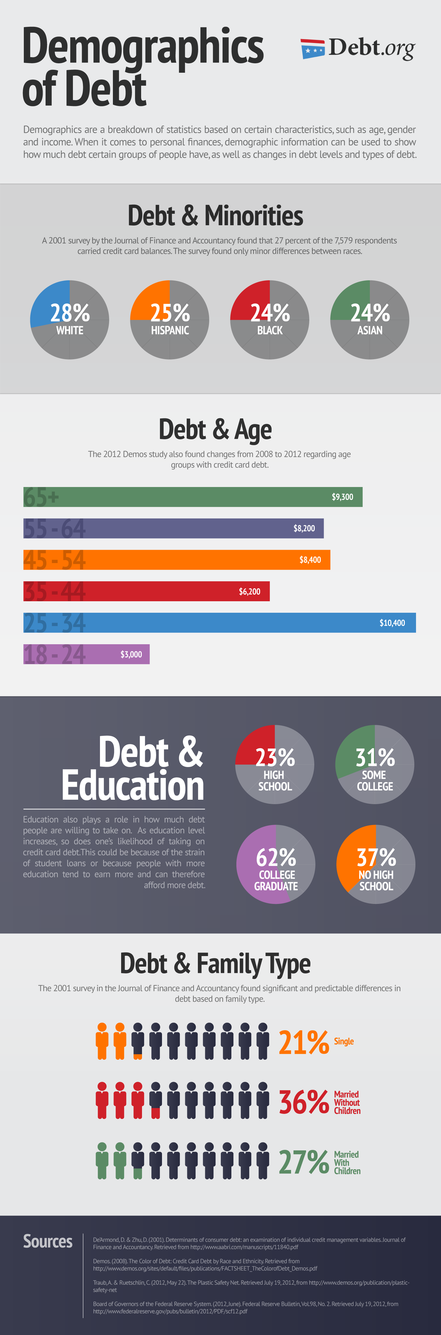 much debt are teens how in